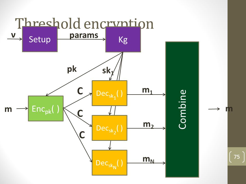 Threshold encryption Combine C C C ν Setup params Kg m1 m2 mN pk sk1