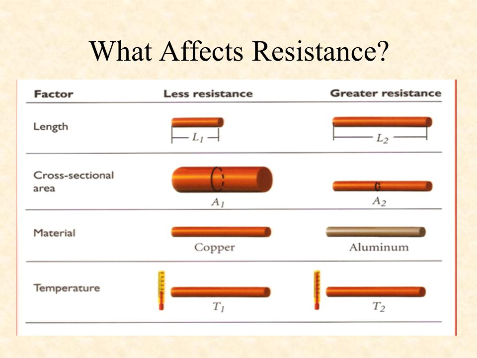 What Affects Resistance