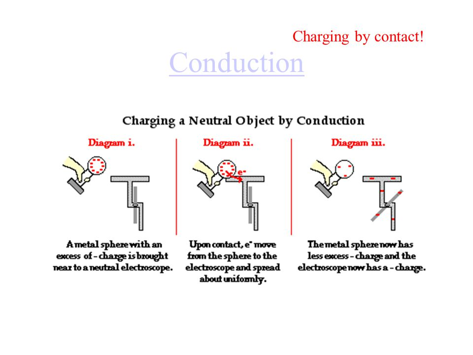 Charging by contact! Conduction