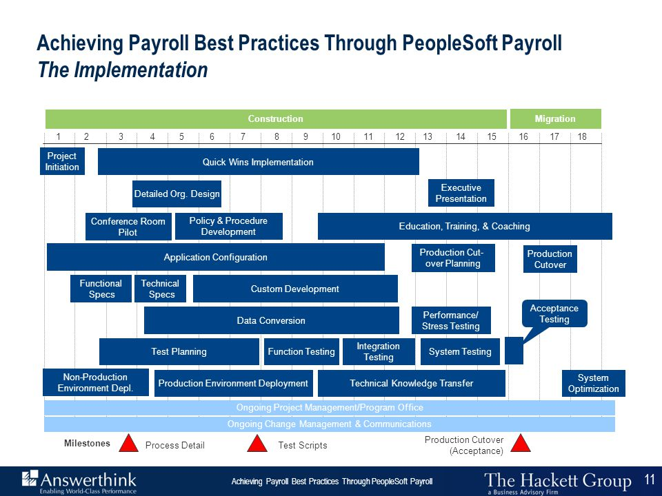 Achieving Payroll Best Practices Through PeopleSoft Payroll The Implementation