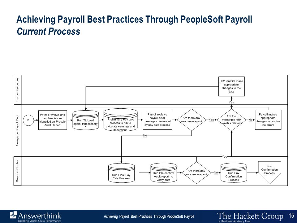 Achieving Payroll Best Practices Through PeopleSoft Payroll Current Process
