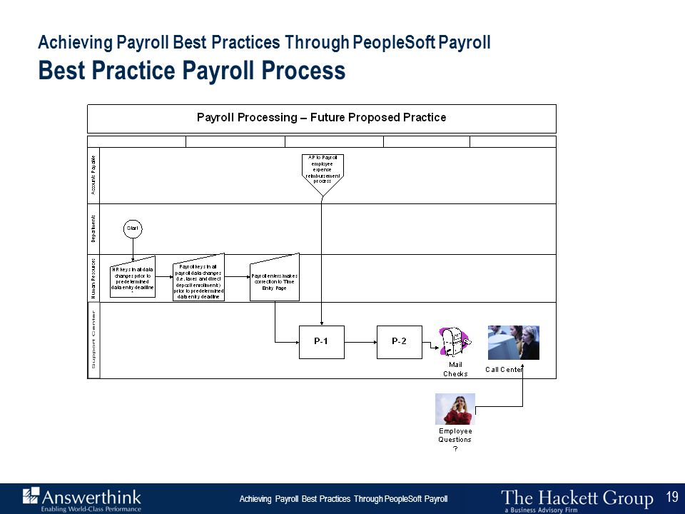 Achieving Payroll Best Practices Through PeopleSoft Payroll Best Practice Payroll Process