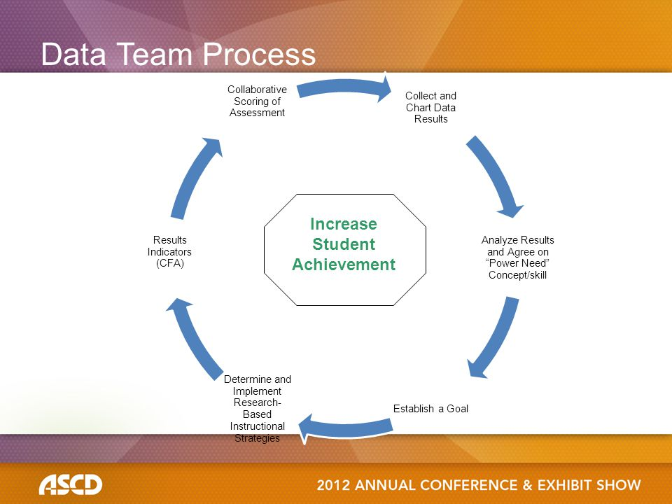 Data Team Process Increase Student Achievement
