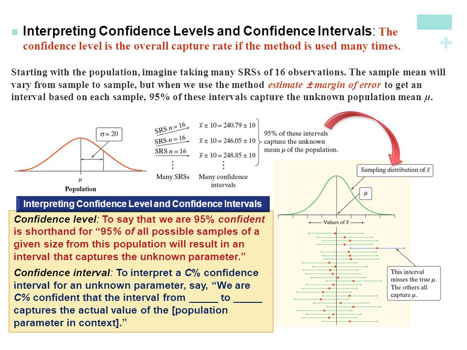 Interpreting Confidence Level and Confidence Intervals