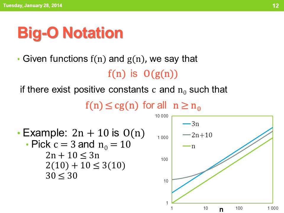 Big-O Notation if there exist positive constants c and n0 such that