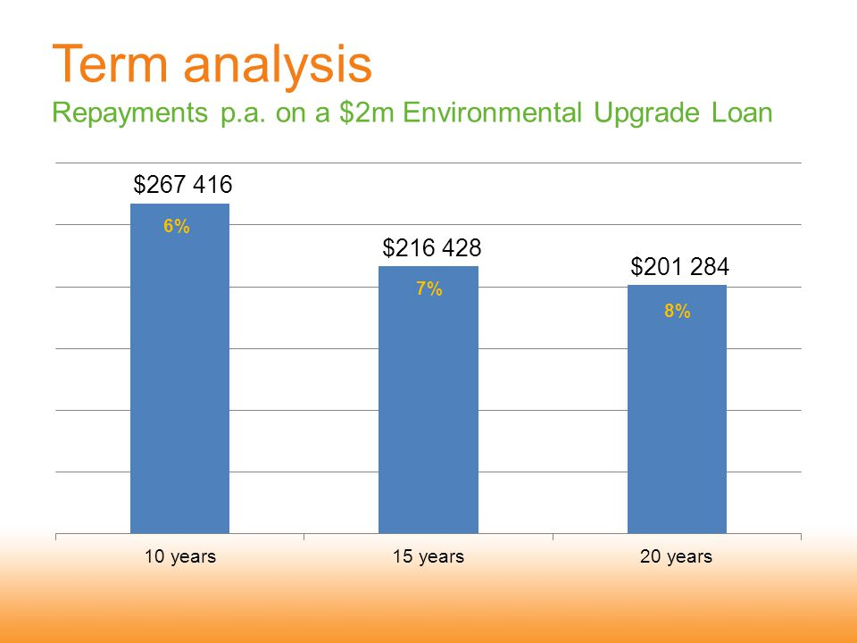 Term analysis Repayments p.a. on a $2m Environmental Upgrade Loan