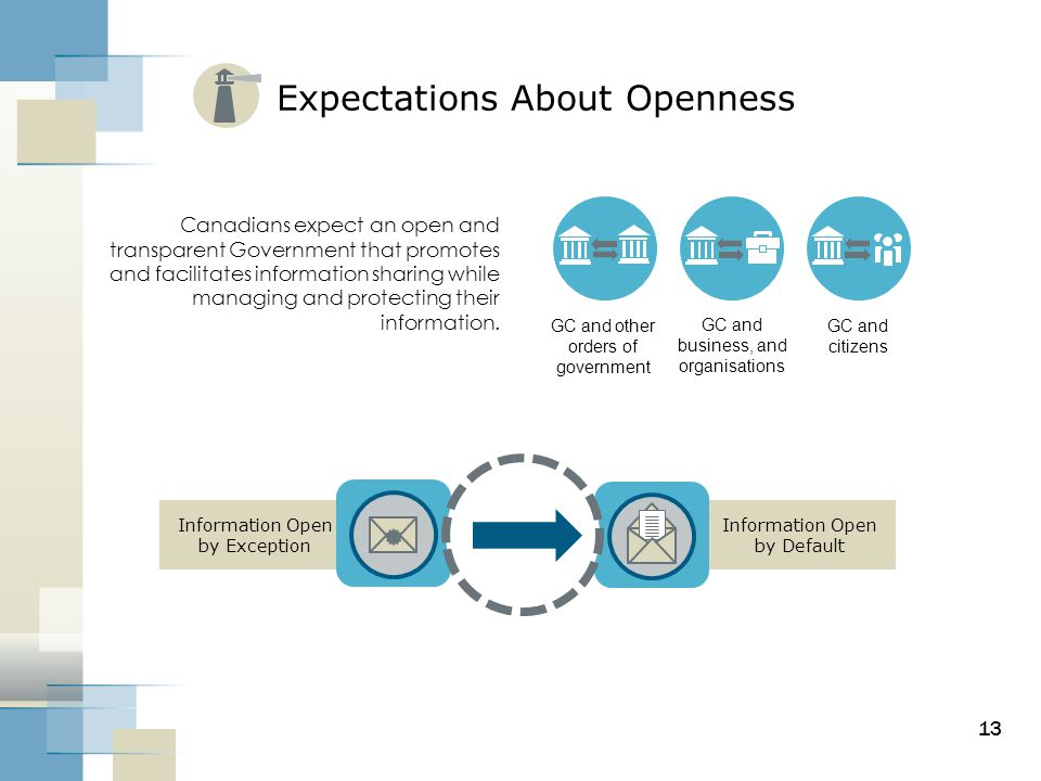 Expectations About Openness