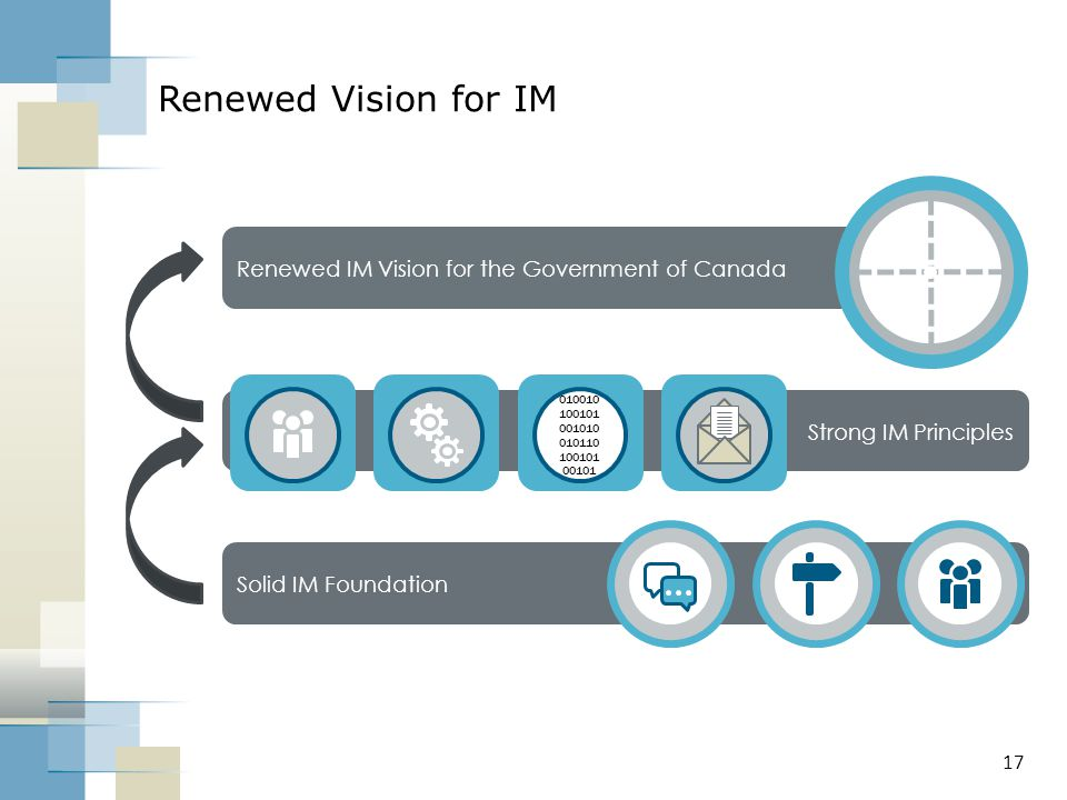 Renewed Vision for IM Renewed IM Vision for the Government of Canada