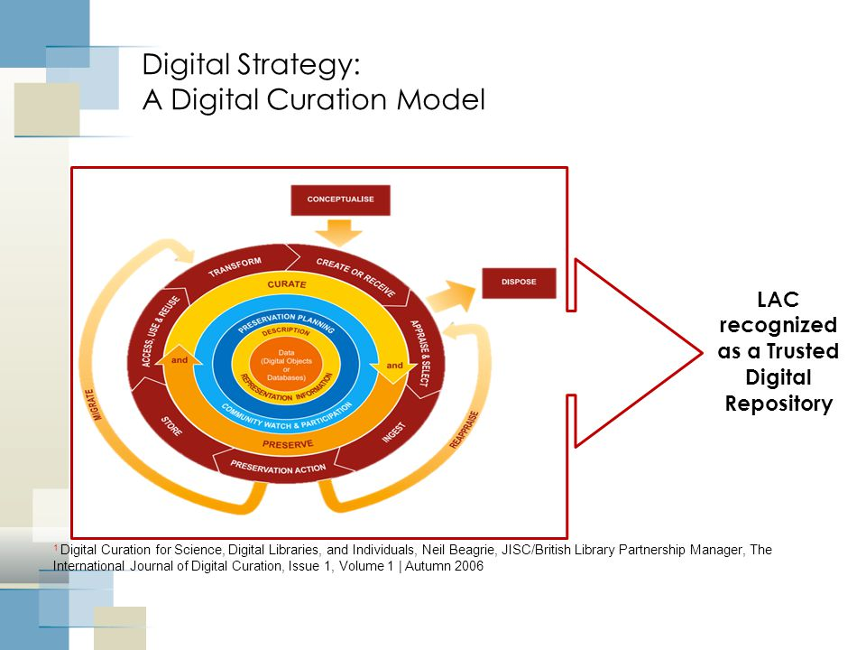 Digital Strategy: A Digital Curation Model