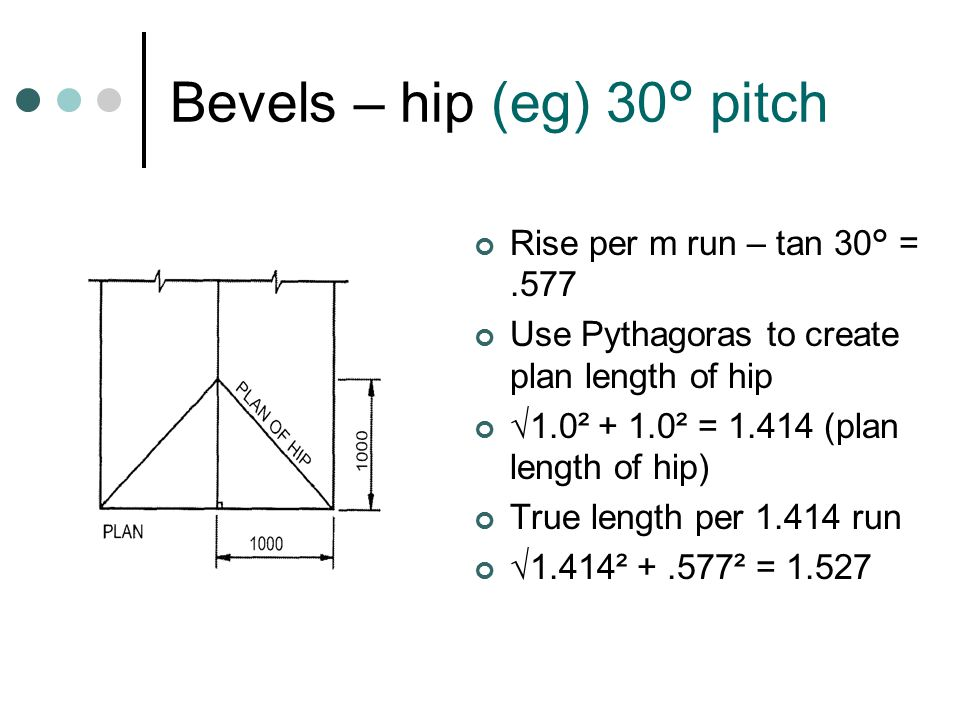 Bevels – hip (eg) 30° pitch
