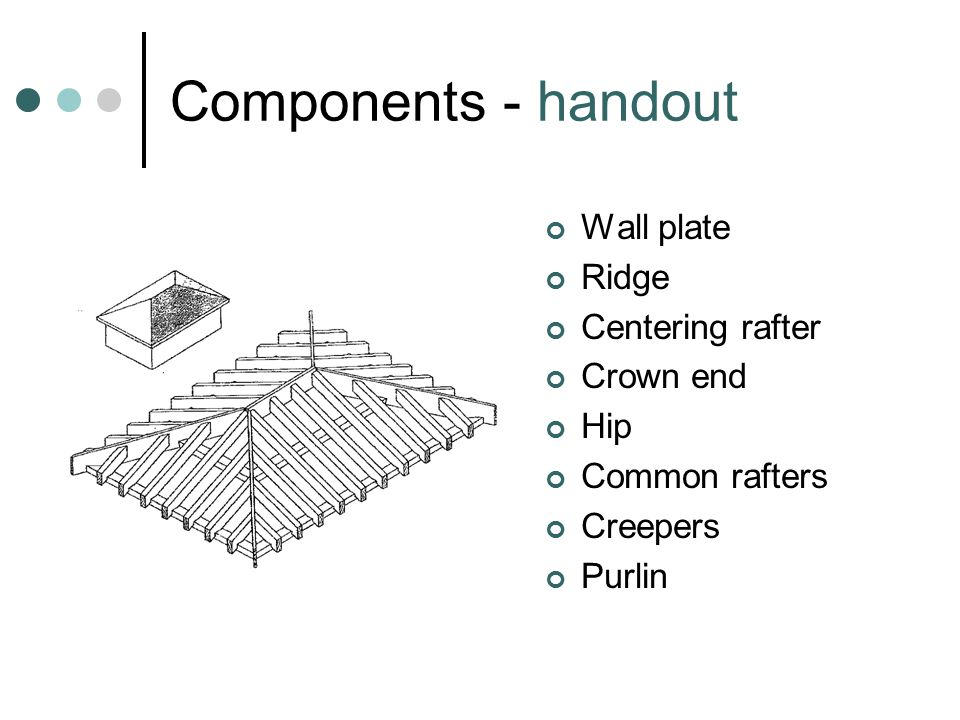 Components - handout Wall plate Ridge Centering rafter Crown end Hip