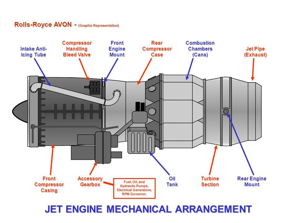 Jet Engine Mechanical Arrangement Ppt Video Online Download. Jet Engine Mechanical Arrangement. Wiring. Jet Engine Diagram Oil On At Scoala.co