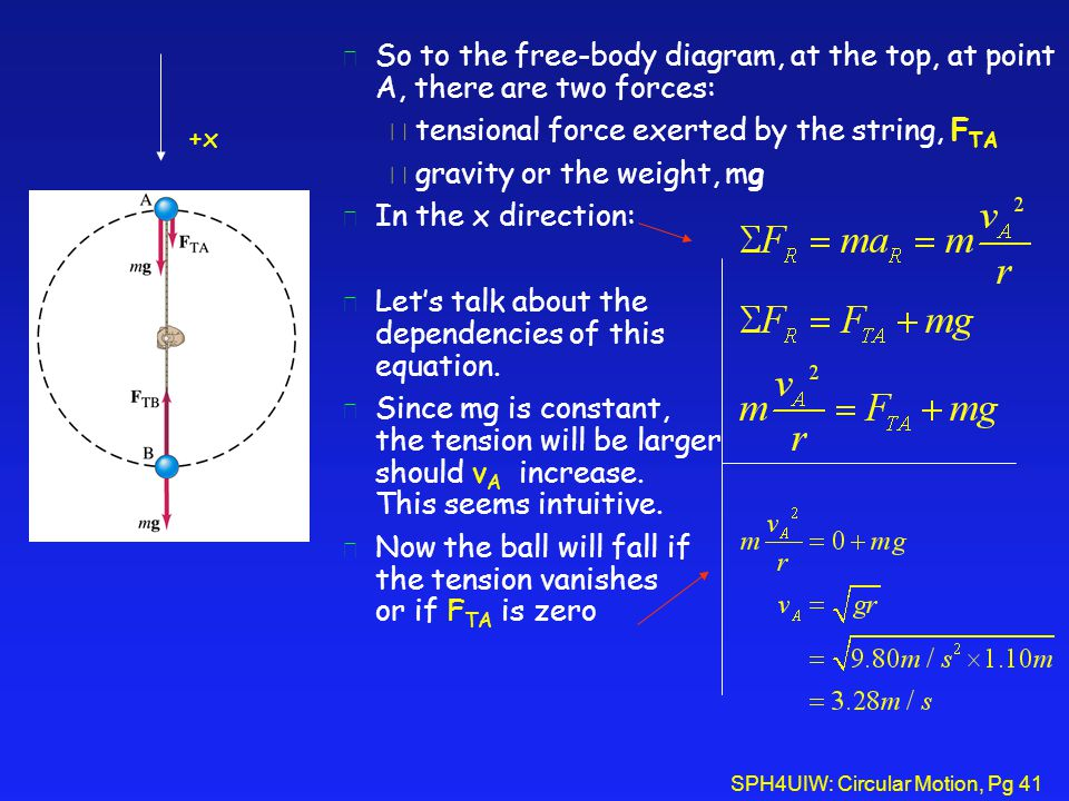 tensional force exerted by the string, FTA gravity or the weight, mg