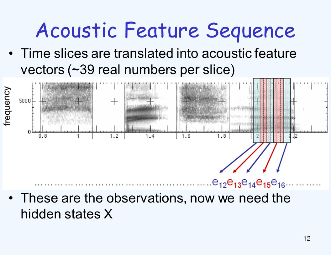 State Space p(E|X) encodes which acoustic vectors are appropriate for each phoneme (each kind of sound)