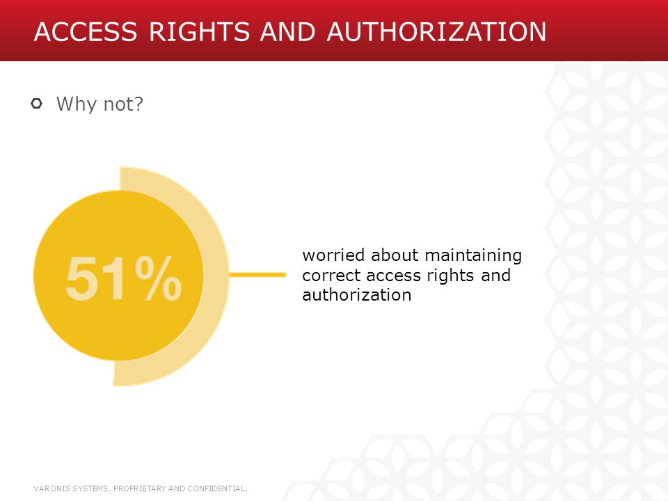 Access rights and Authorization