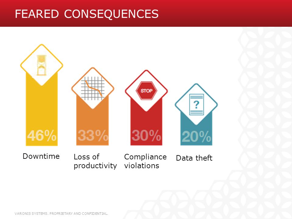 FEARED Consequences Downtime Loss of productivity