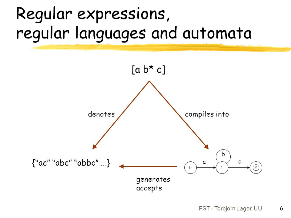 Regular expressions, regular languages and automata