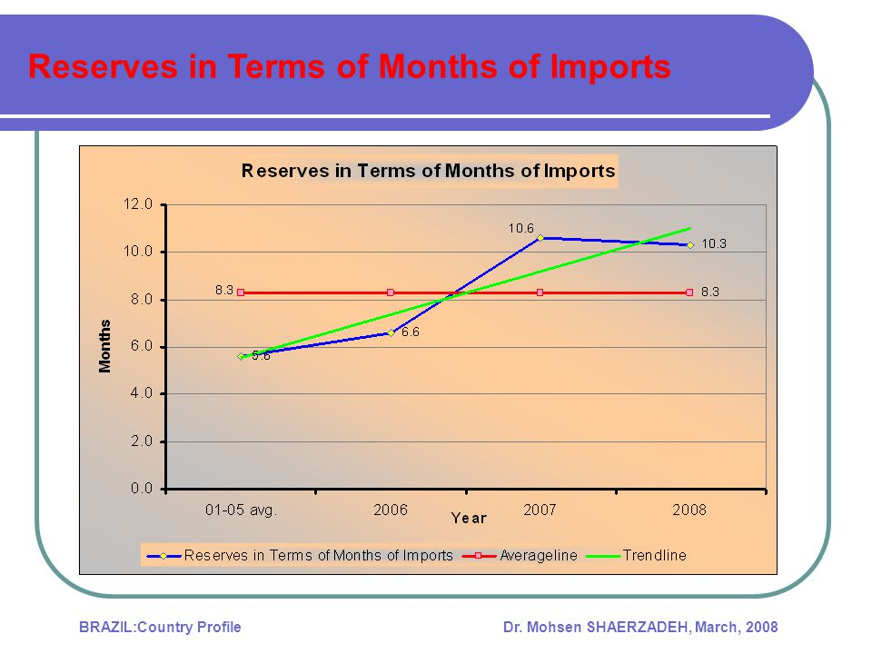 Reserves in Terms of Months of Imports