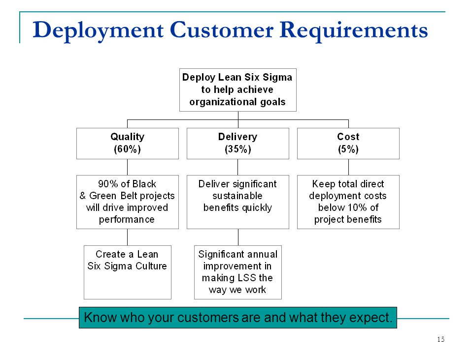 Deployment Customer Requirements