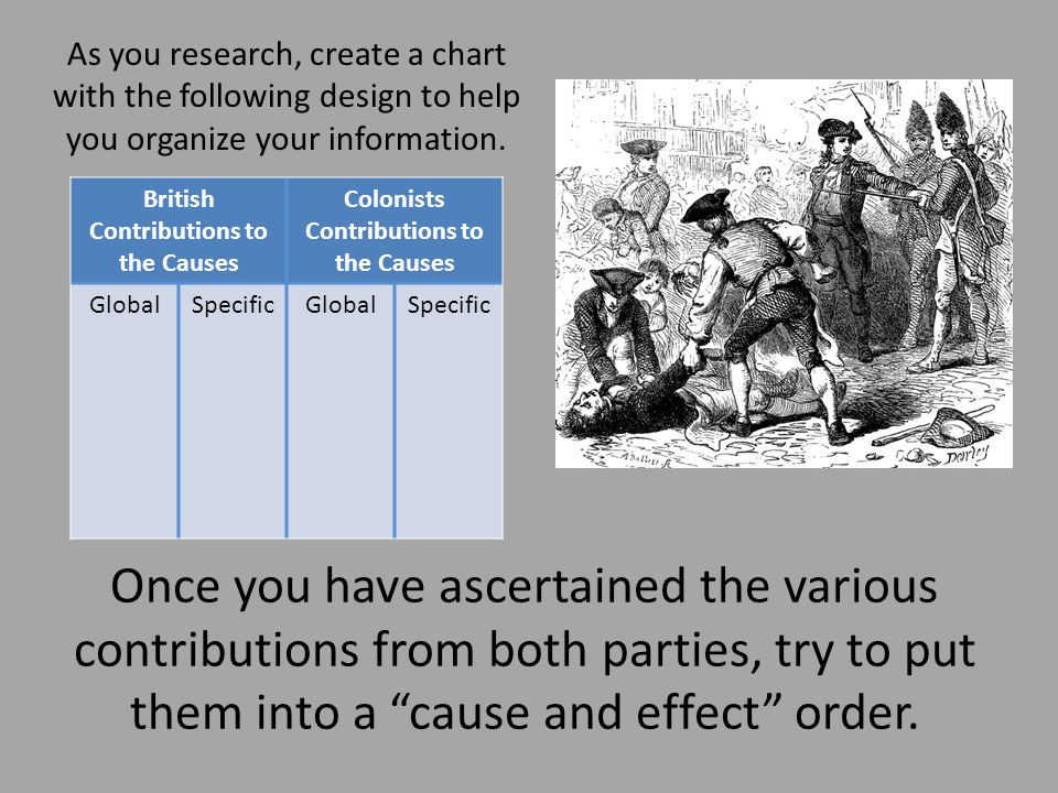As you research, create a chart with the following design to help you organize your information.
