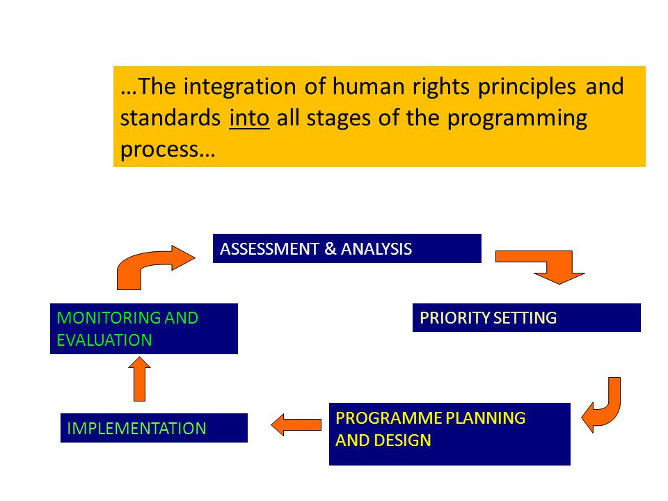 …The integration of human rights principles and standards into all stages of the programming process…