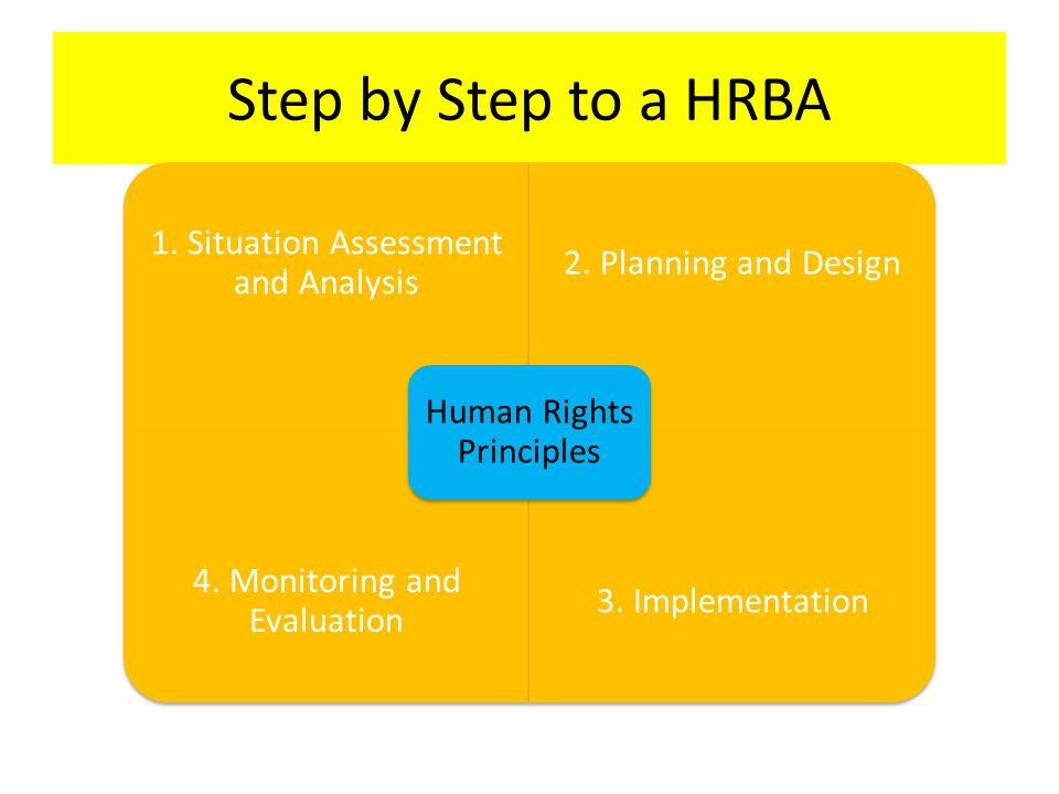 Step by Step to a HRBA Human Rights Principles