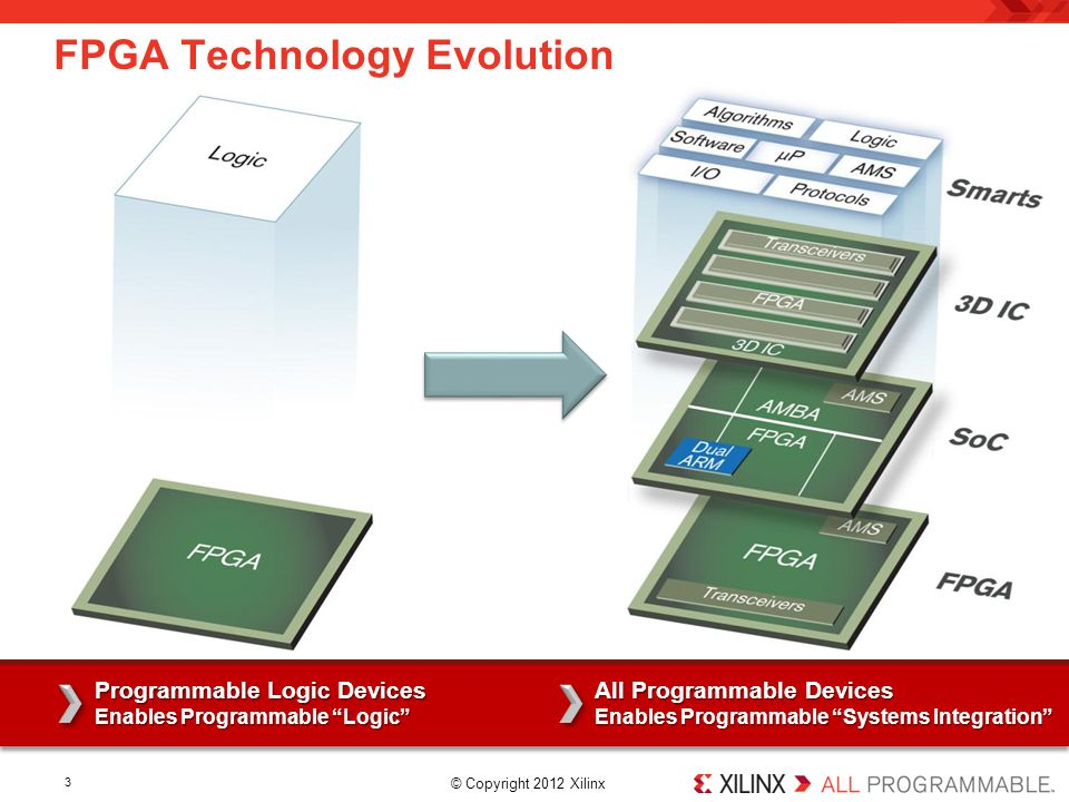 FPGA Technology Evolution