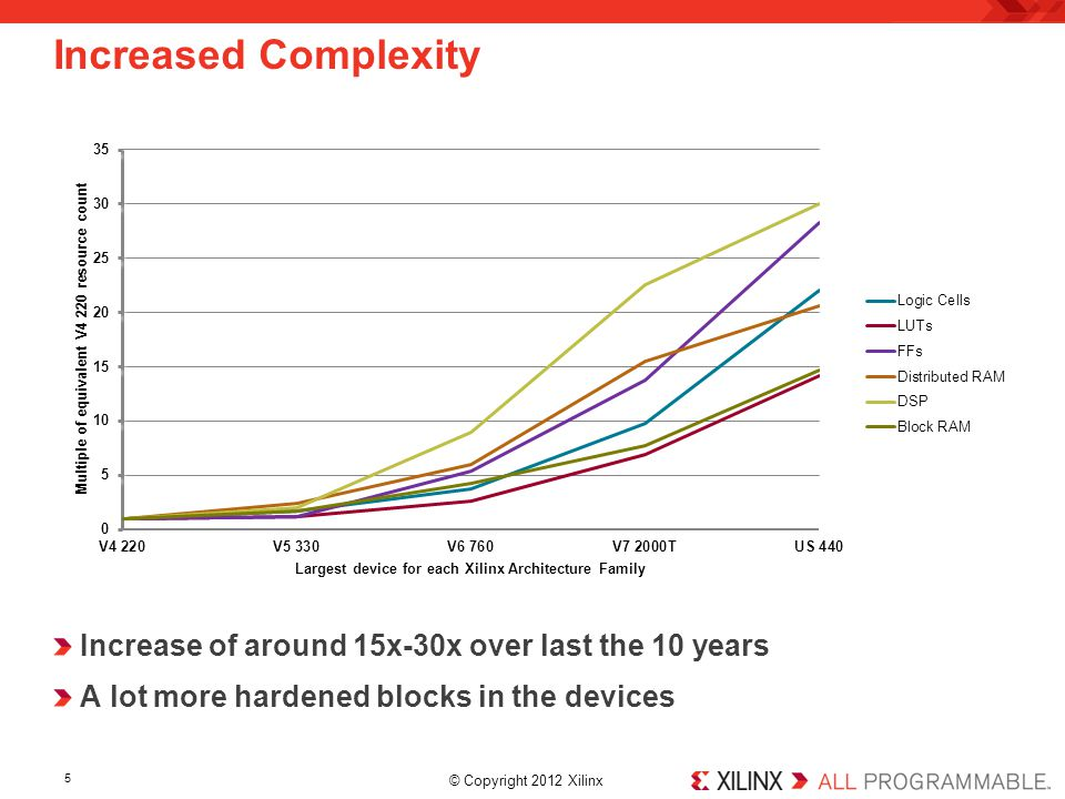 Increased Complexity Increase of around 15x-30x over last the 10 years