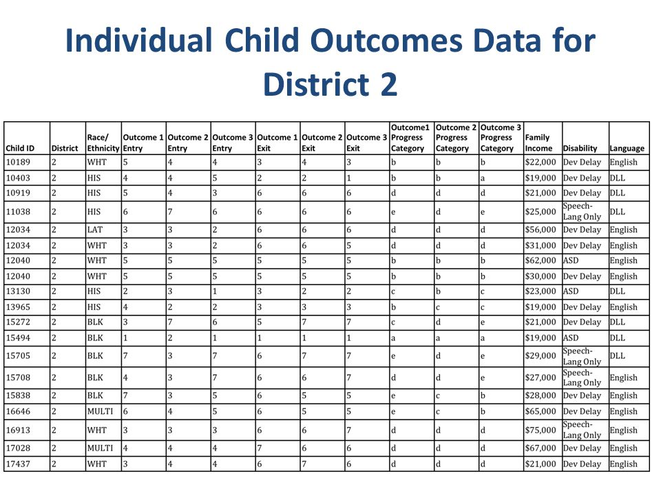 Individual Child Outcomes Data for District 2