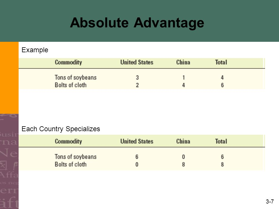 Absolute Advantage Example Each Country Specializes