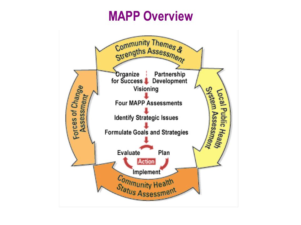 MAPP Overview Organize for Success and Partnership Development