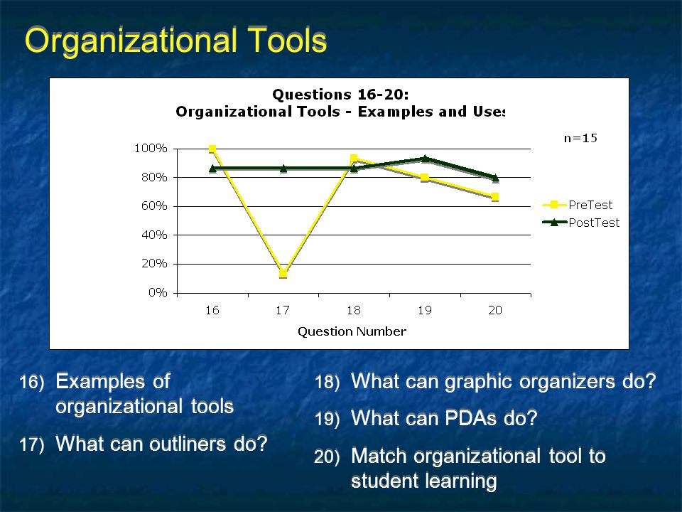 Organizational Tools Examples of organizational tools