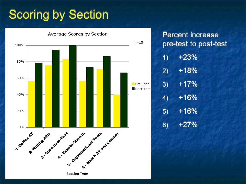 Scoring by Section Percent increase pre-test to post-test +23% +18%