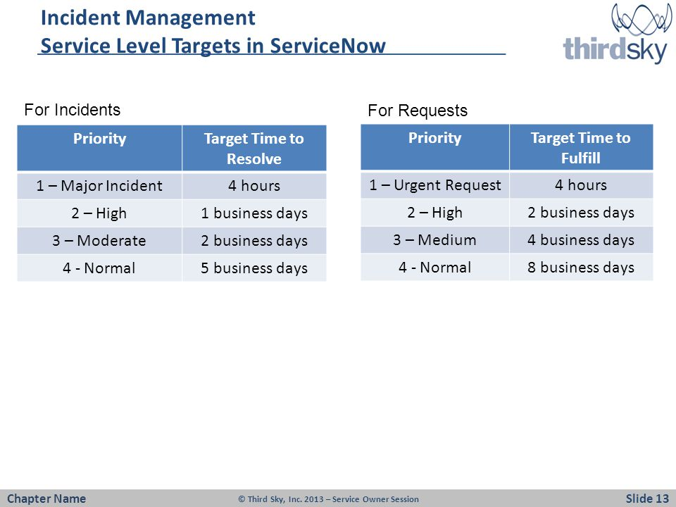Incident Management Service Level Targets in ServiceNow