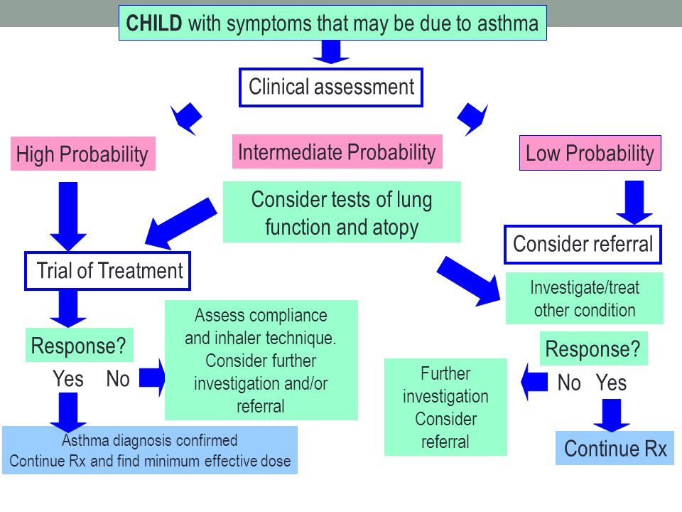 CHILD with symptoms that may be due to asthma