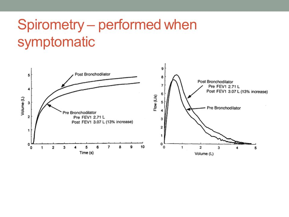 Spirometry – performed when symptomatic