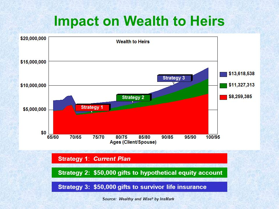 Impact on Wealth to Heirs