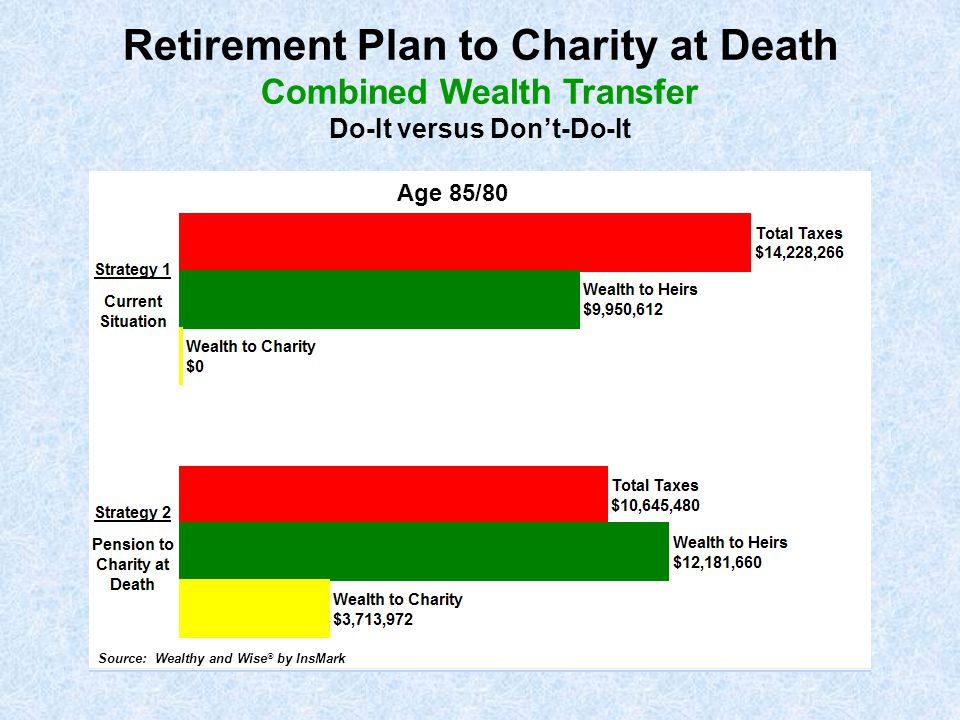 Retirement Plan to Charity at Death Combined Wealth Transfer Do-It versus Don't-Do-It