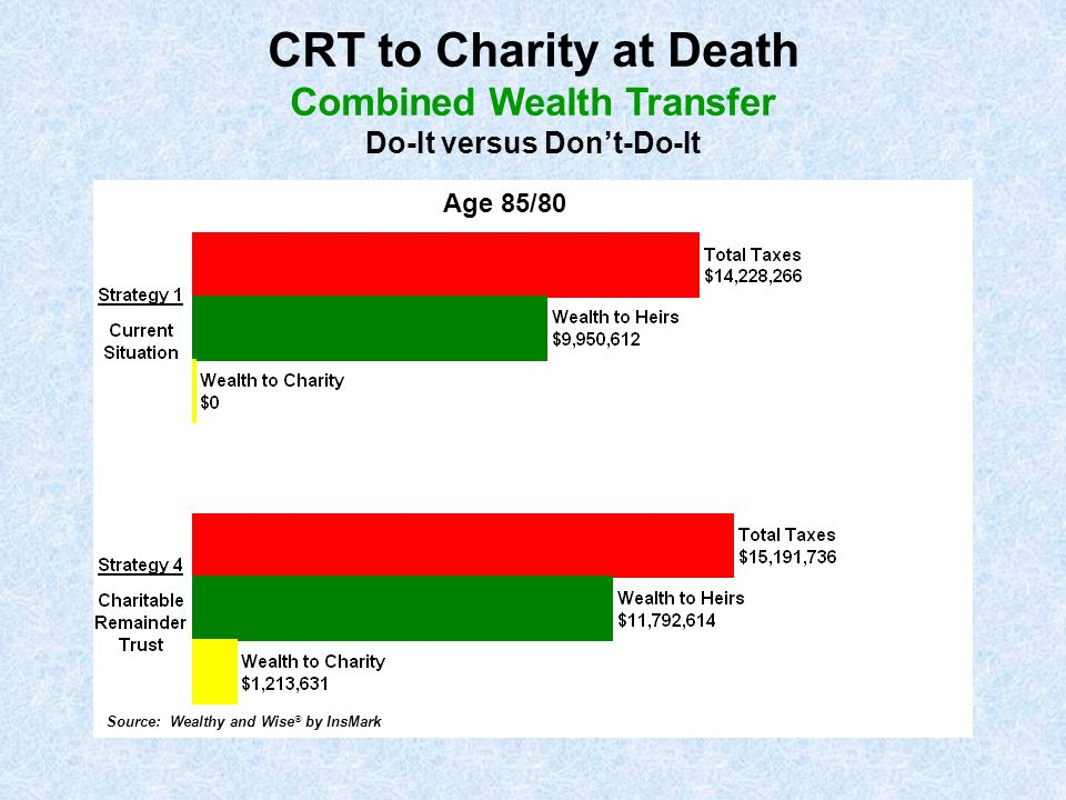 CRT to Charity at Death Combined Wealth Transfer Do-It versus Don't-Do-It