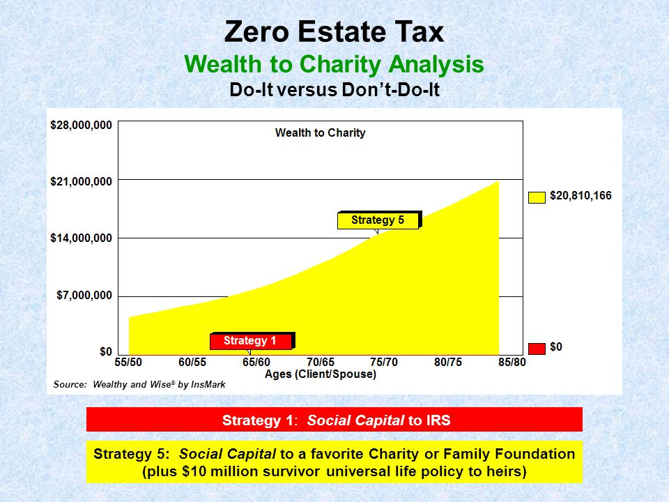 Zero Estate Tax Wealth to Charity Analysis Do-It versus Don't-Do-It