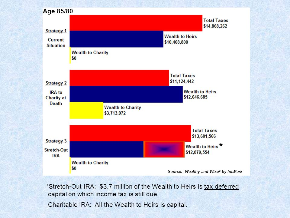 * Source: Wealthy and Wise by InsMark. Age 85/80.