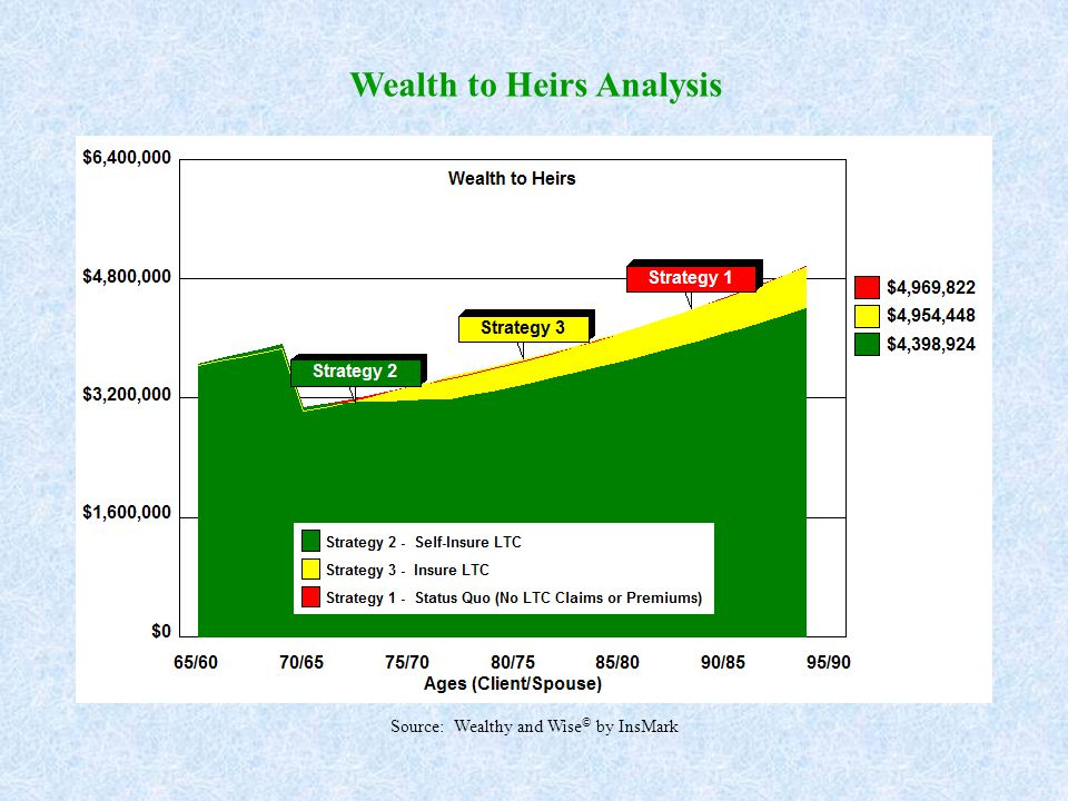 Wealth to Heirs Analysis