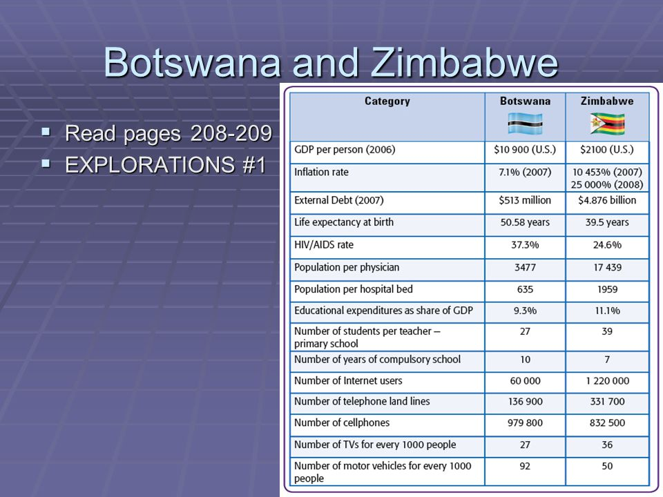 Botswana and Zimbabwe Read pages 208-209 EXPLORATIONS #1