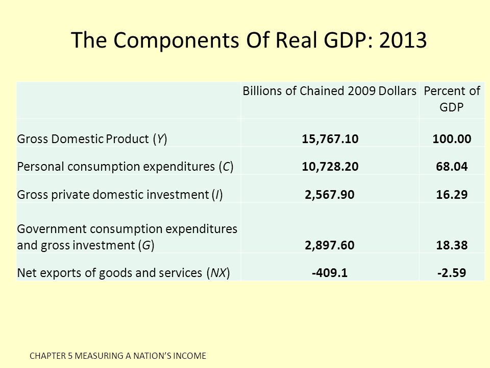 The Components Of Real GDP: 2013