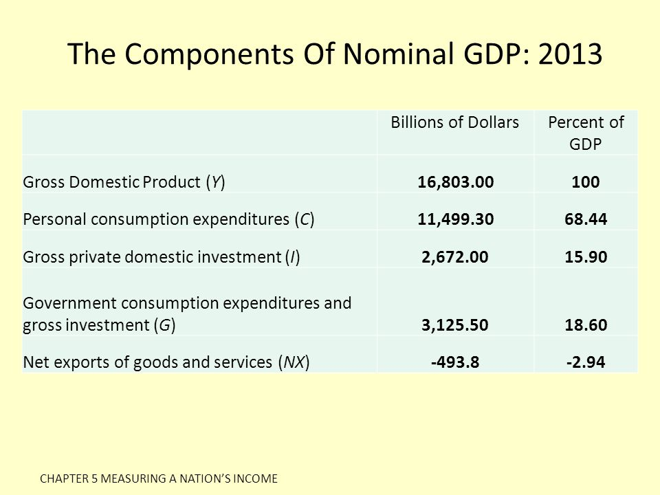 The Components Of Nominal GDP: 2013