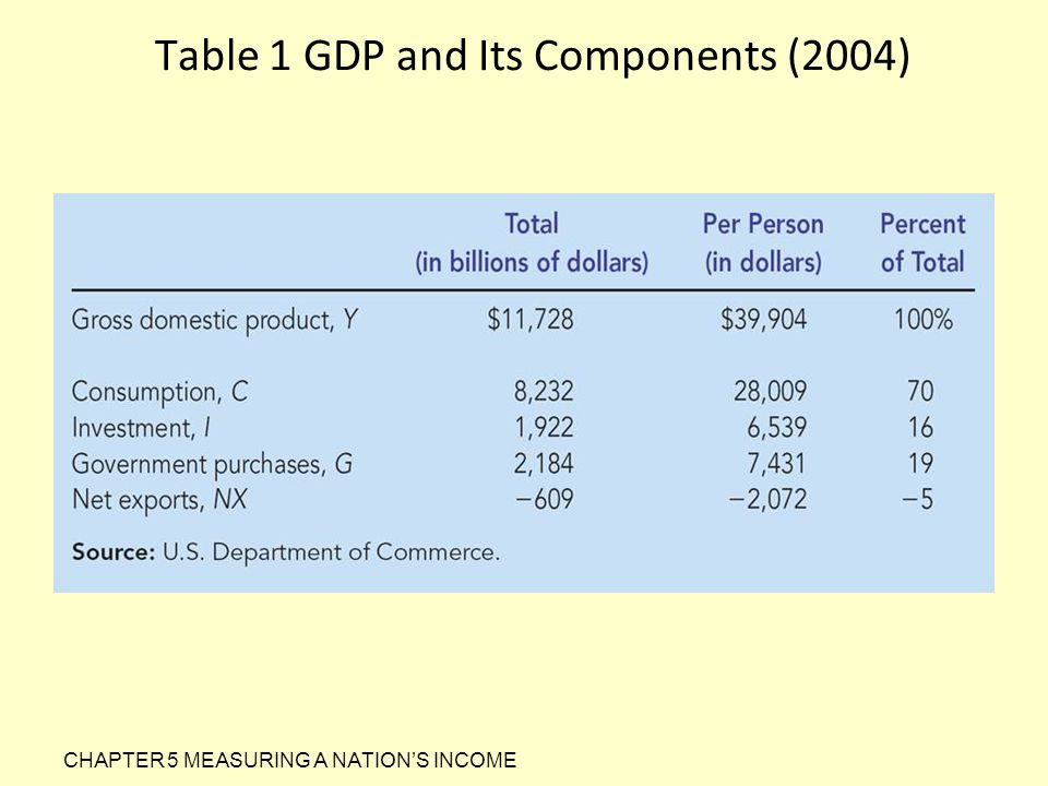 Table 1 GDP and Its Components (2004)