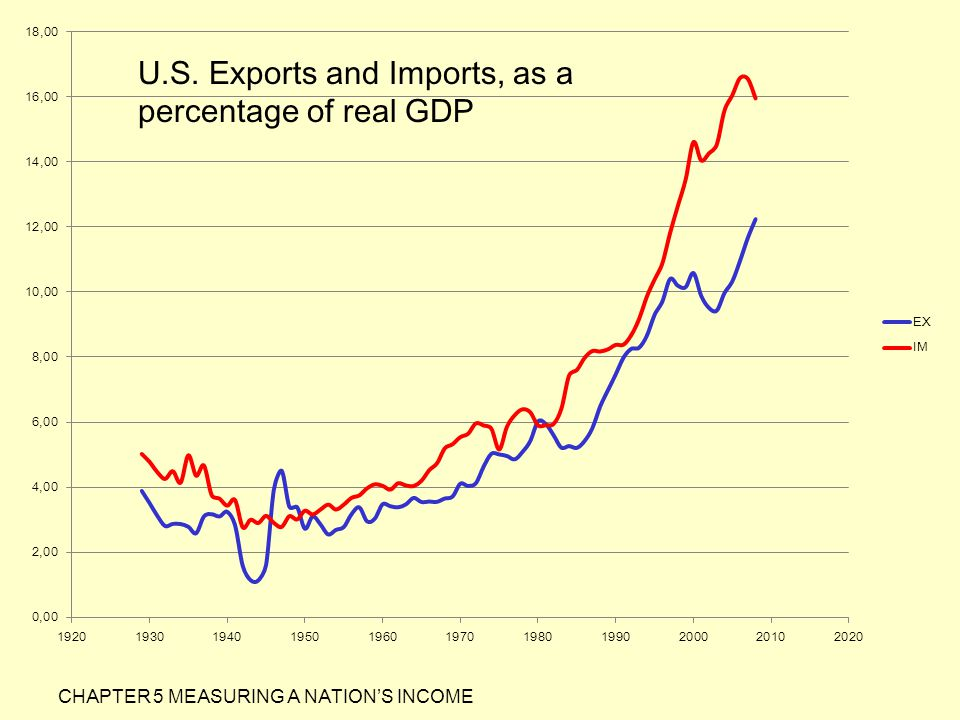 U.S. Exports and Imports, as a percentage of real GDP