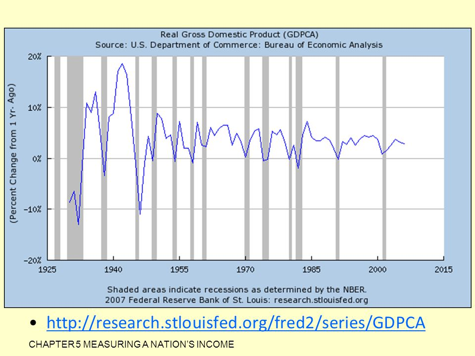 http://research.stlouisfed.org/fred2/series/GDPCA CHAPTER 5 MEASURING A NATION'S INCOME