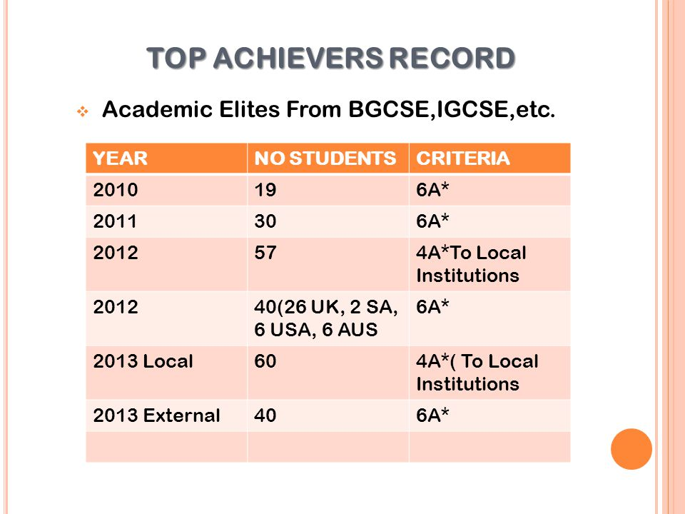 TOP ACHIEVERS RECORD Academic Elites From BGCSE,IGCSE,etc. YEAR