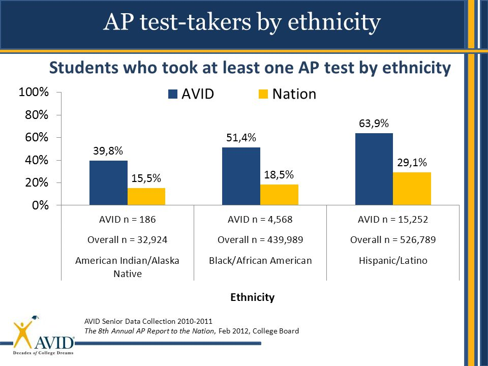 AP test-takers by ethnicity